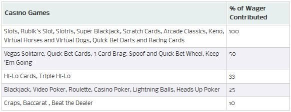 william-hill-vegas-wager-contributions