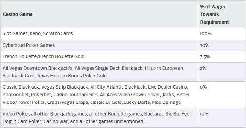 ladbrokes-no-deposit-bonus-game-contributions