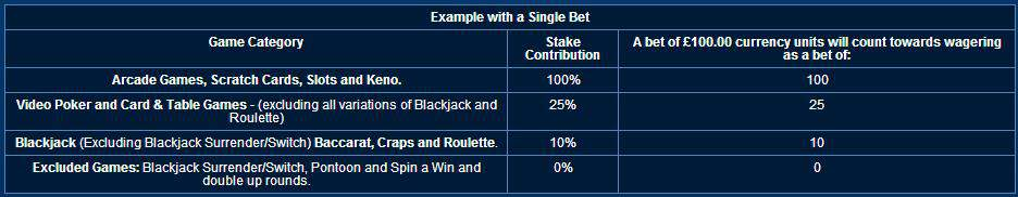 betfred-casino-game-contributions-936